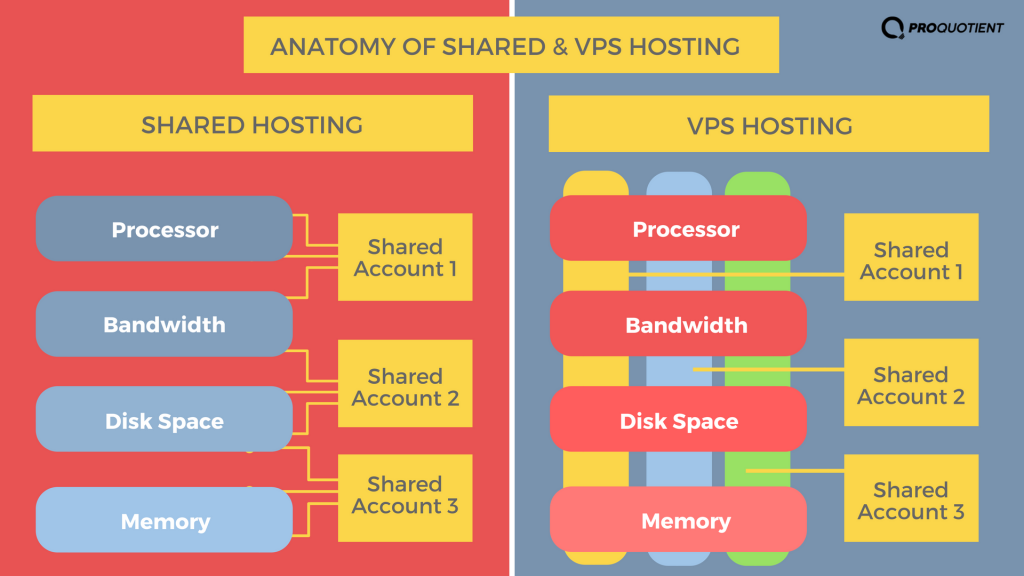 anatomy-differences-vps-and-shared-hosting