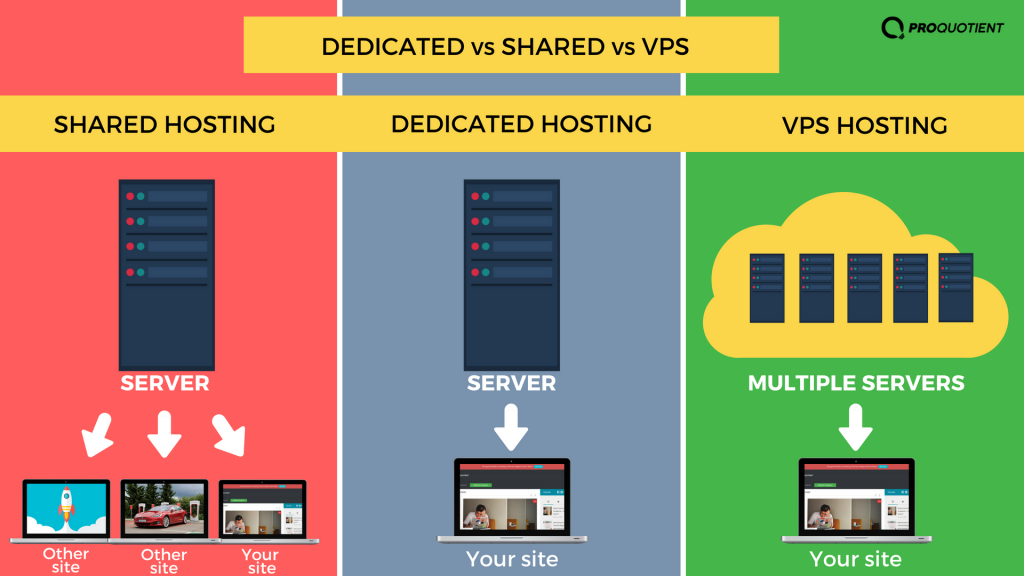 dedicated-hosting-vs-other-types