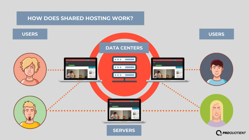 how-does-shared-hosting-work