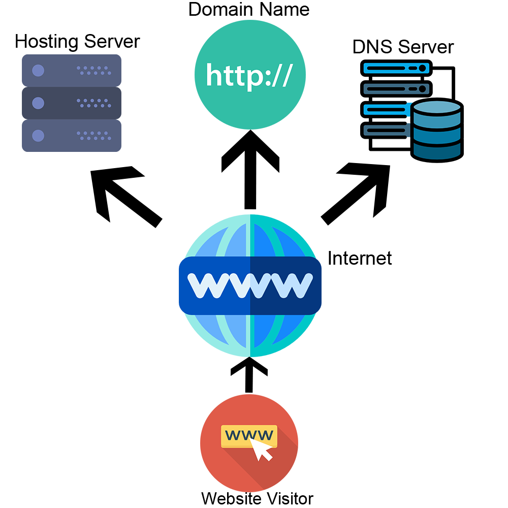 how-does-web-hosting-work